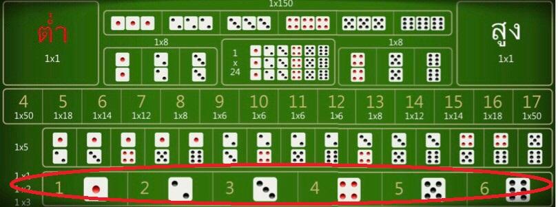 2. การแทงตัวเลข