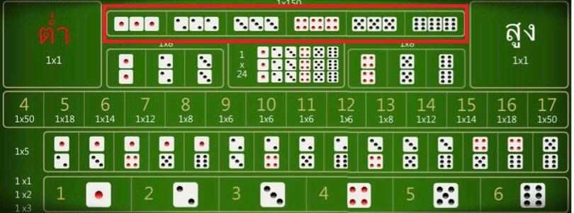 6. การแทงตองแบบระบุเลข
